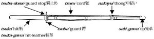 Shinai Diagram